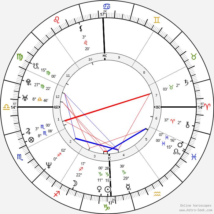 Julie Chen - Birth horoscope chart