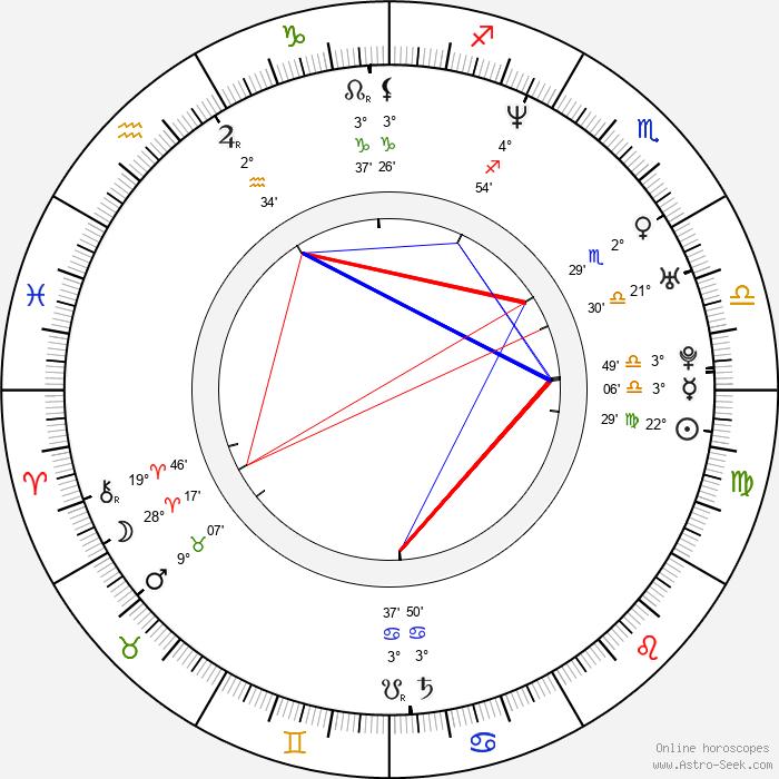 Julie Cox - Birth horoscope chart