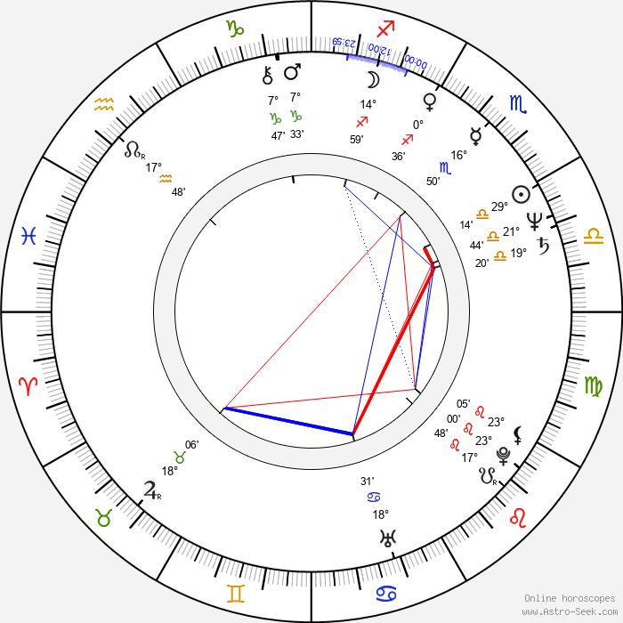 Julie Dash - Birth horoscope chart