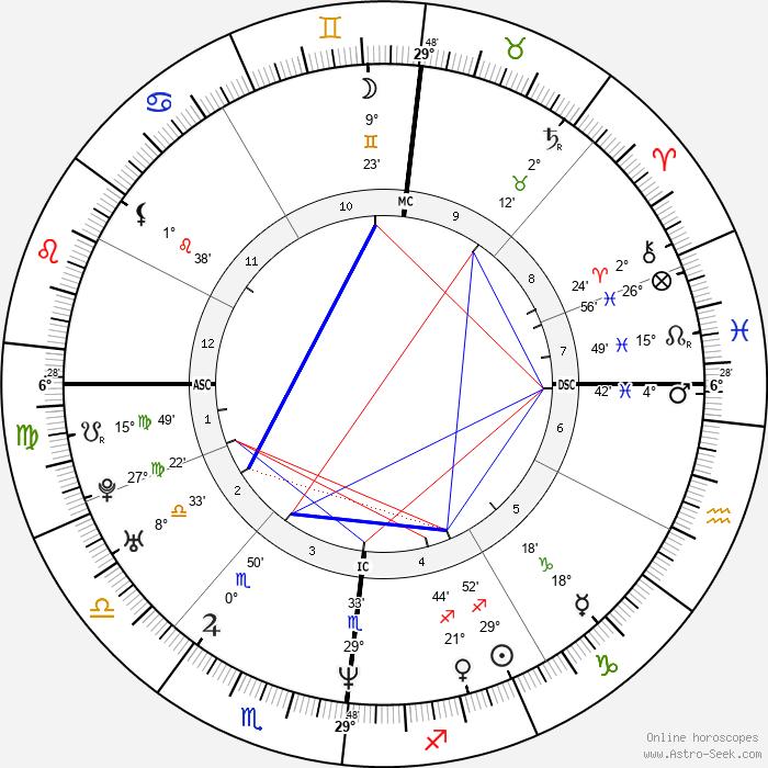 Julie Delpy - Birth horoscope chart