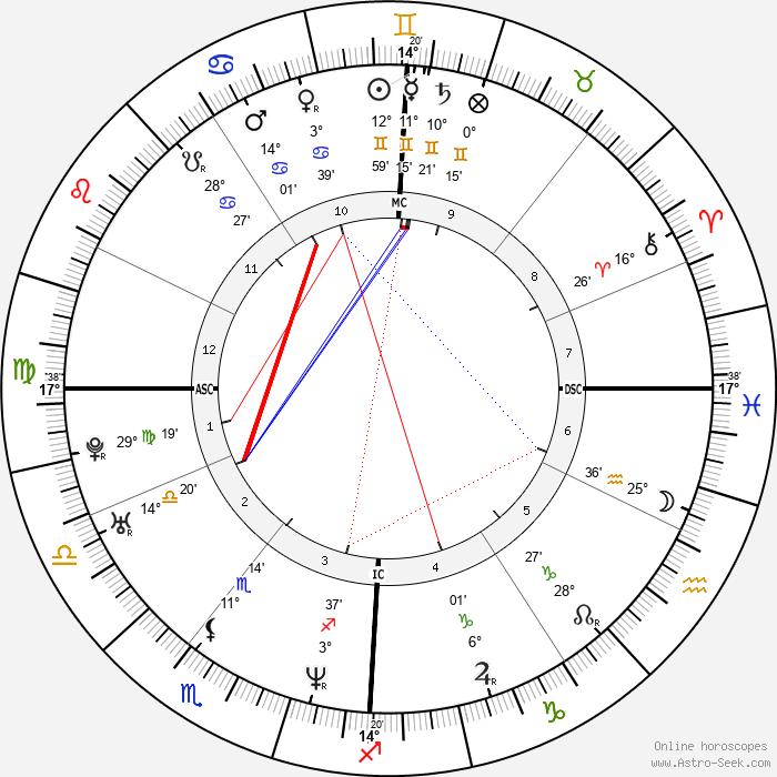 Julie Gayet - Birth horoscope chart