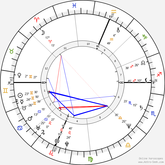 Julie Hagerty - Birth horoscope chart