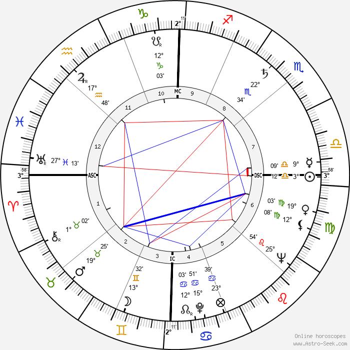 Julie London - Birth horoscope chart
