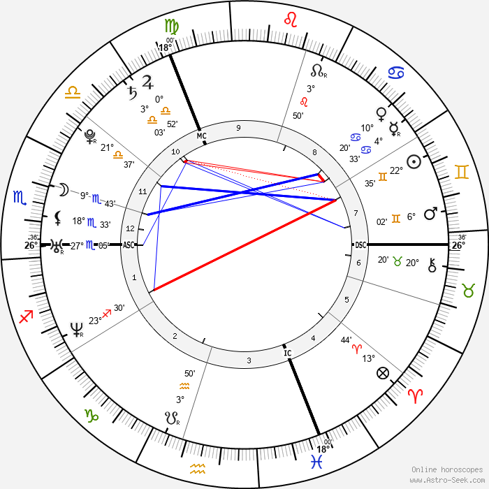 Julie-Marie Parmentier - Birth horoscope chart