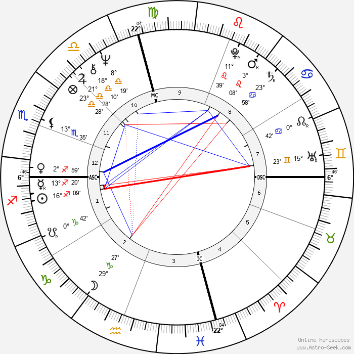 Julie Medalie Heldman - Birth horoscope chart
