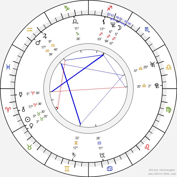 Julie Powell - Birth horoscope chart