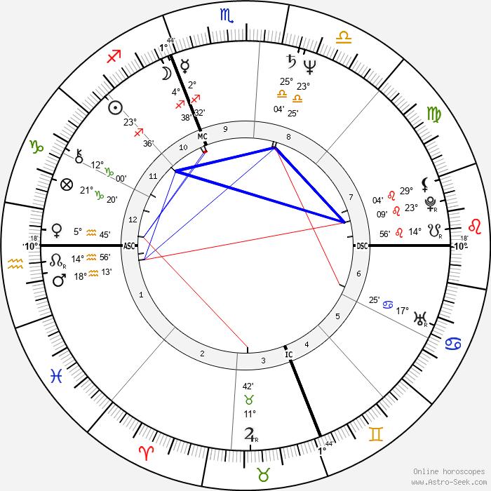 Julie Taymor - Birth horoscope chart