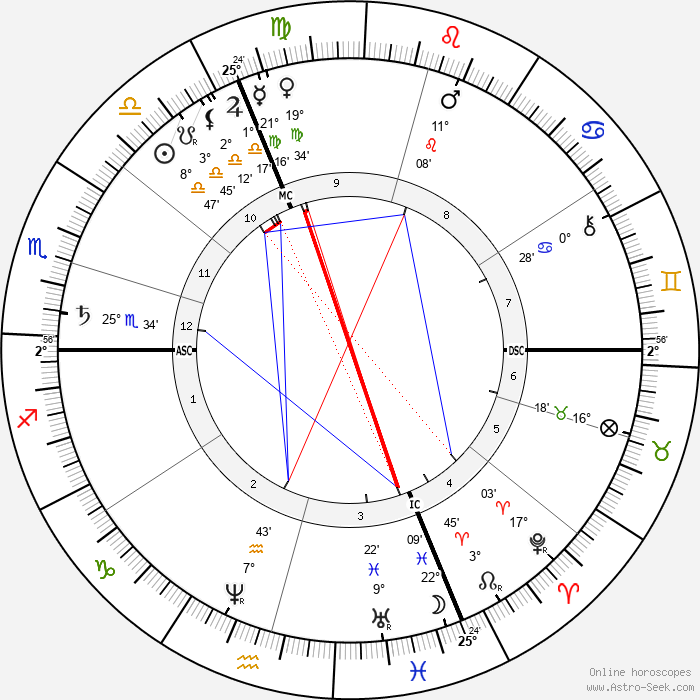 Julie Vellay Pissarro - Birth horoscope chart