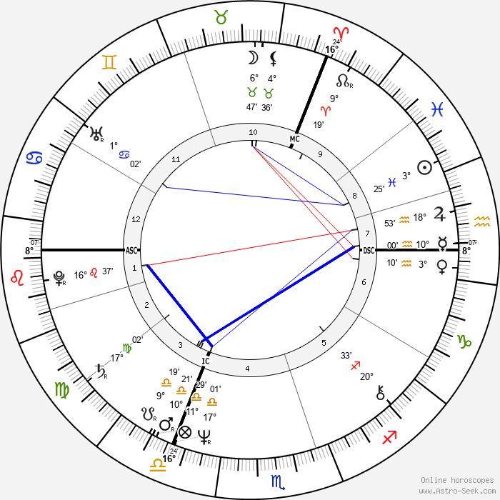 Julie Walters - Birth horoscope chart