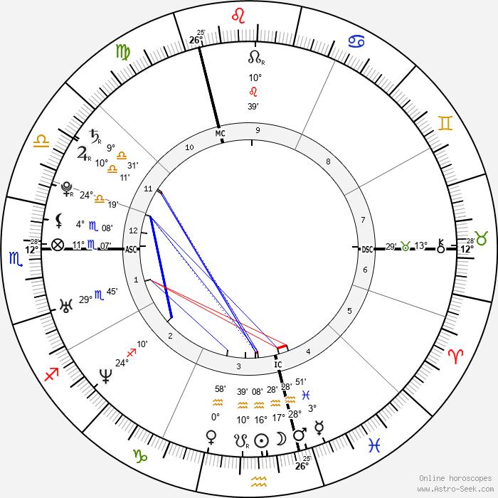 Julie Zenatti - Birth horoscope chart