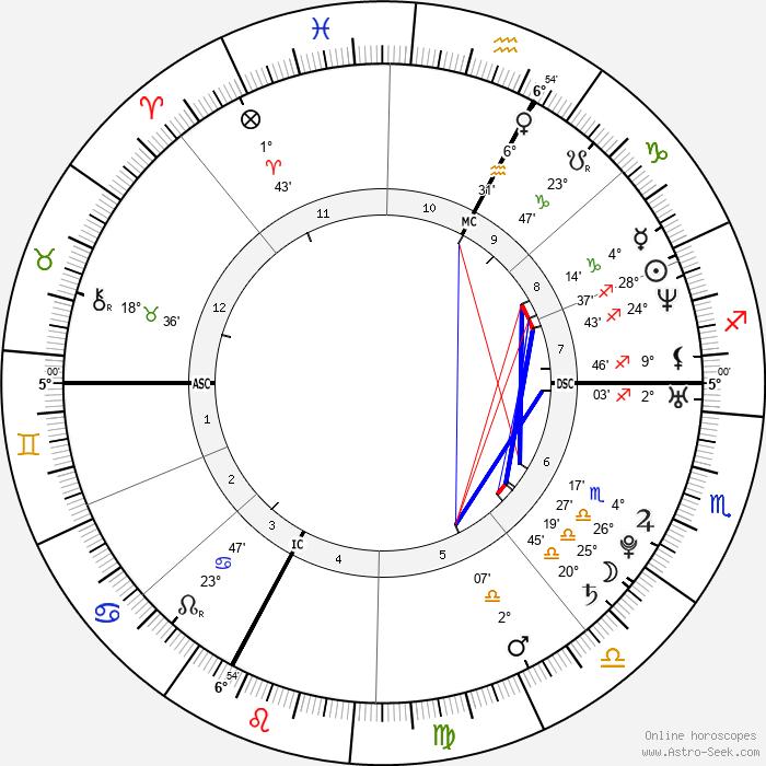 Julien Benneteau - Birth horoscope chart