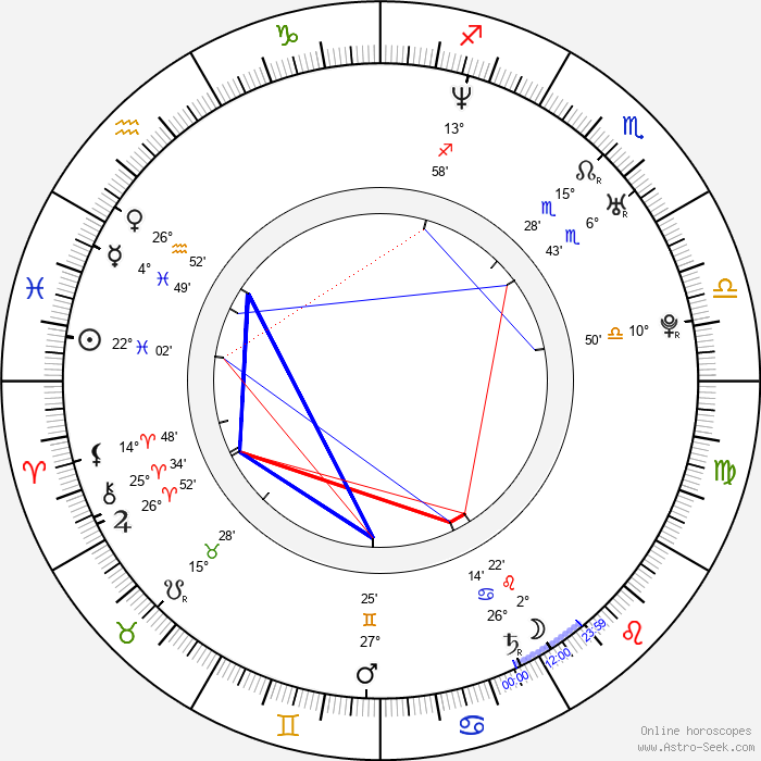 Julien Courbey - Birth horoscope chart