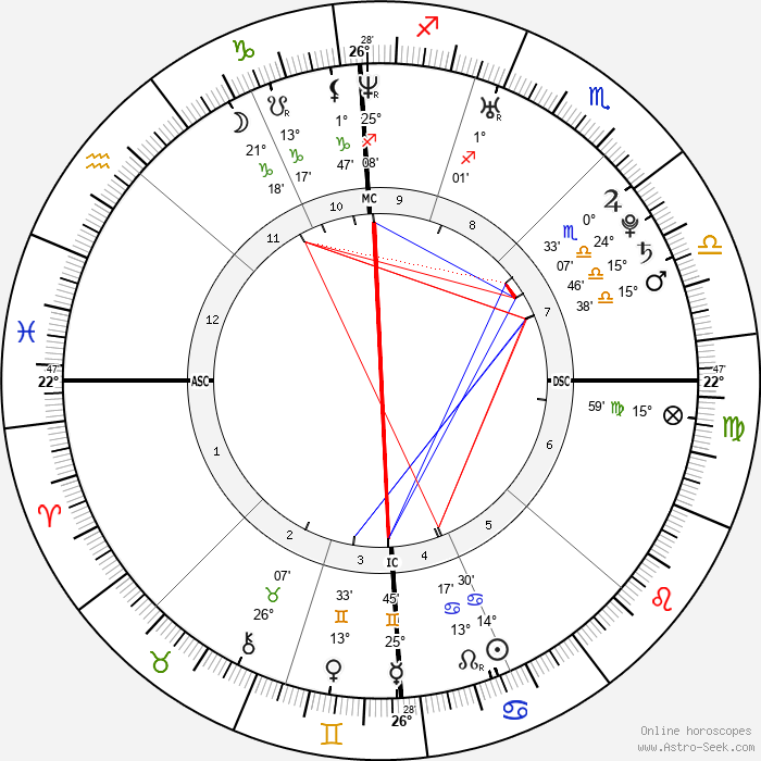 Julien Doré - Birth horoscope chart