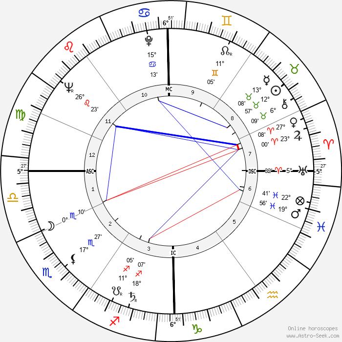 Julien Guiomar - Birth horoscope chart
