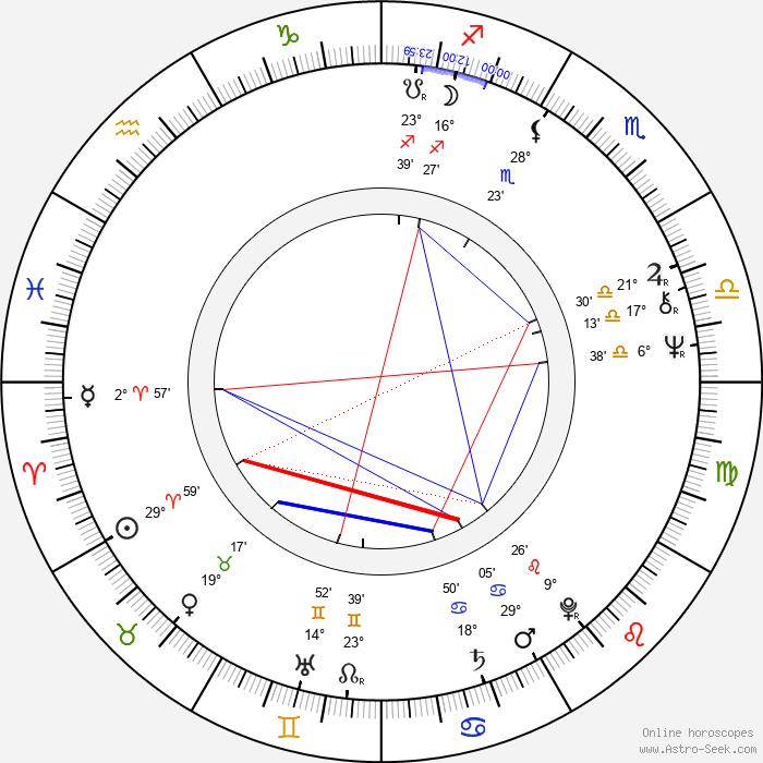Julien Poulin - Birth horoscope chart