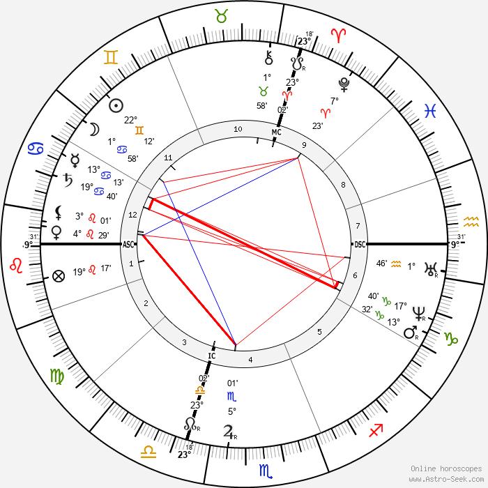 Julies-Elie Delaunay - Birth horoscope chart