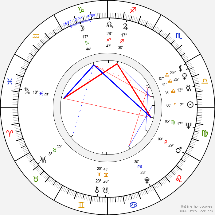 Juliet Prowse - Birth horoscope chart