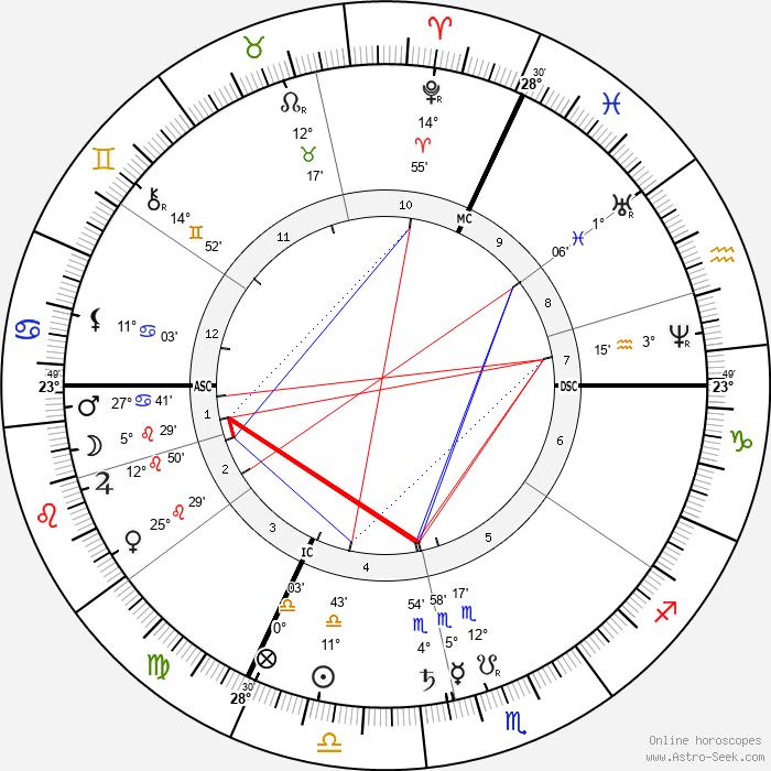 Juliette Adam - Birth horoscope chart