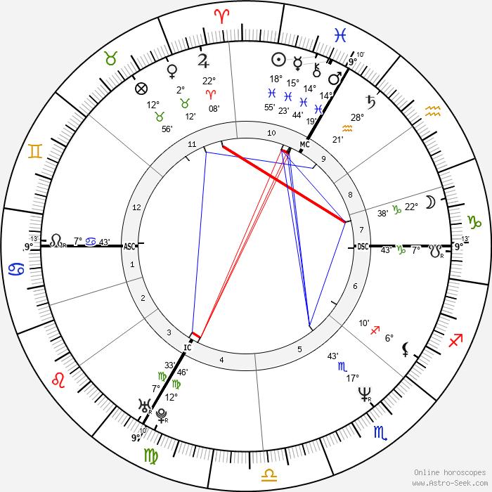 Juliette Binoche - Birth horoscope chart