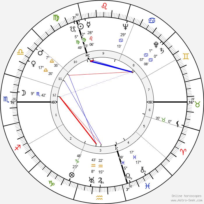 Julio Cortázar - Birth horoscope chart