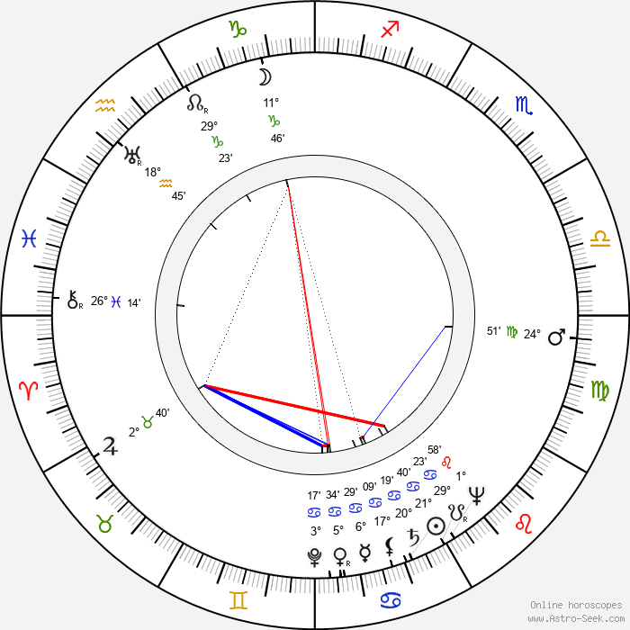Julio Porter - Birth horoscope chart