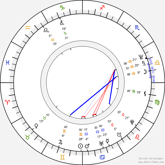Julio Riccardi - Birth horoscope chart