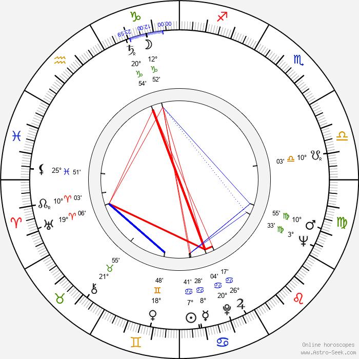 Július Antalík - Birth horoscope chart