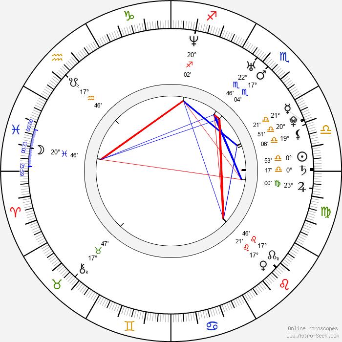 Julius Ceazher - Birth horoscope chart