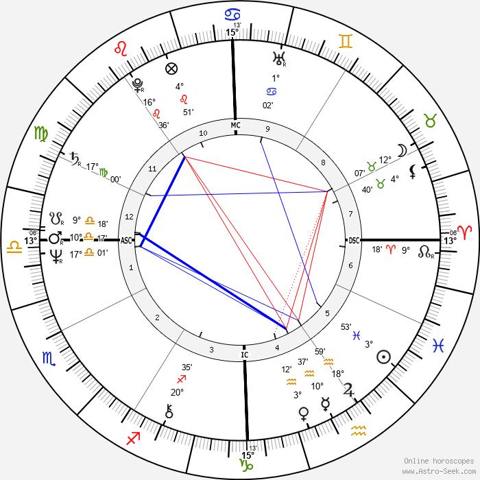 Julius Erving - Birth horoscope chart