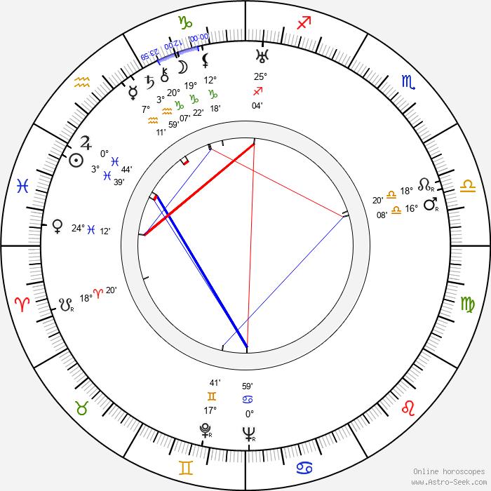 Julius Fučík - Birth horoscope chart