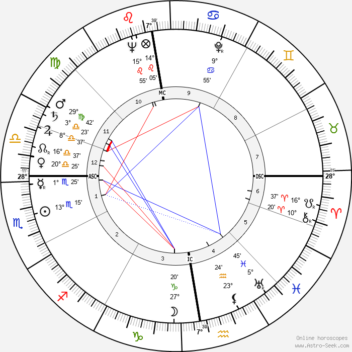 Julius Hackethal - Birth horoscope chart