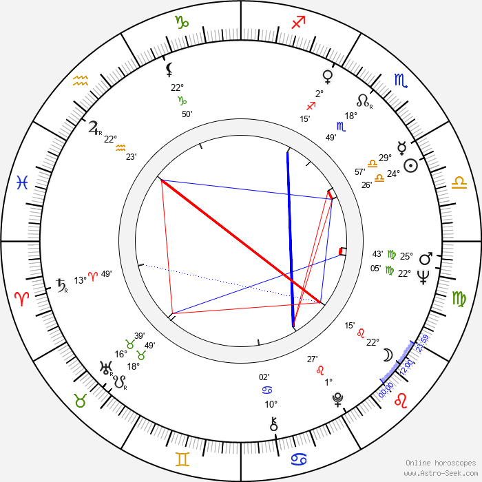 Július Jenis - Birth horoscope chart
