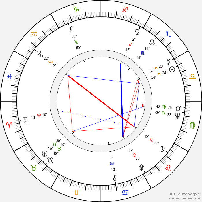 Július Jenis - Birth horoscope chart