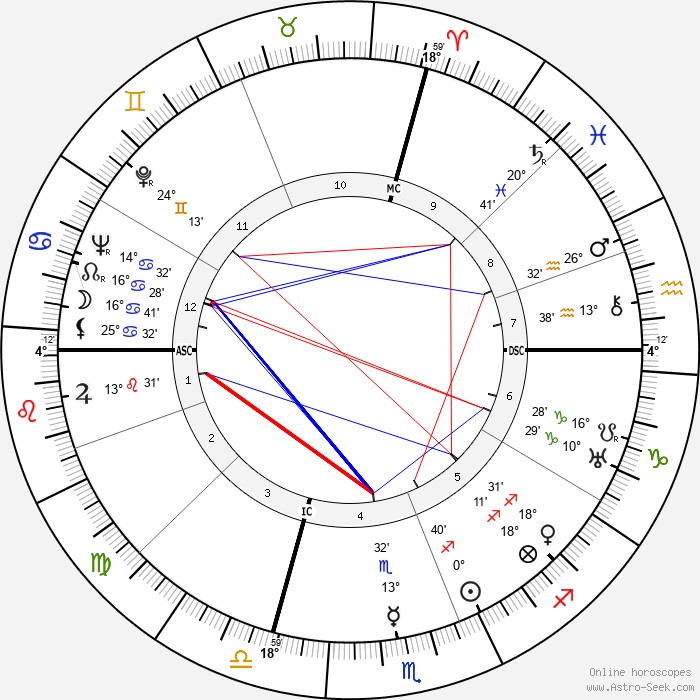 Julius Krug - Birth horoscope chart