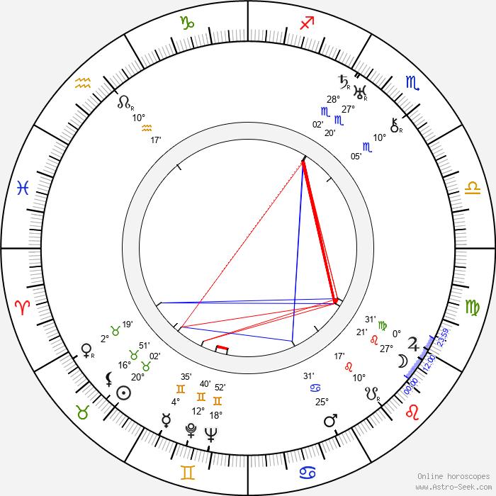 Julius Lébl - Birth horoscope chart