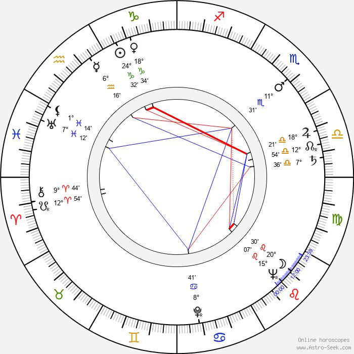 Július Pántik - Birth horoscope chart