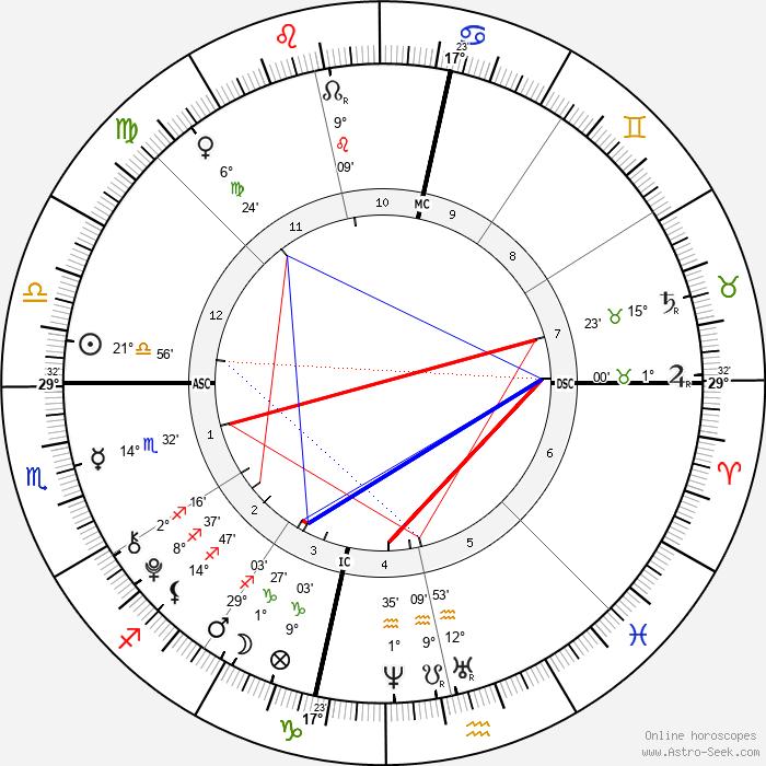 Julius Tapert - Birth horoscope chart