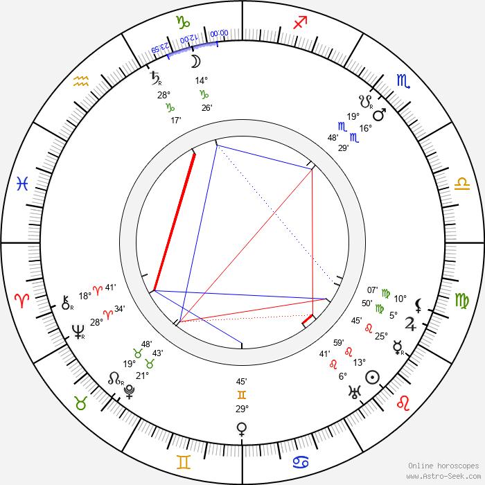Julius Urgiss - Birth horoscope chart