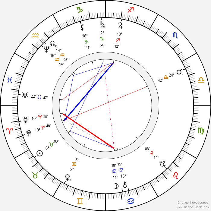 Julius Zeyer - Birth horoscope chart