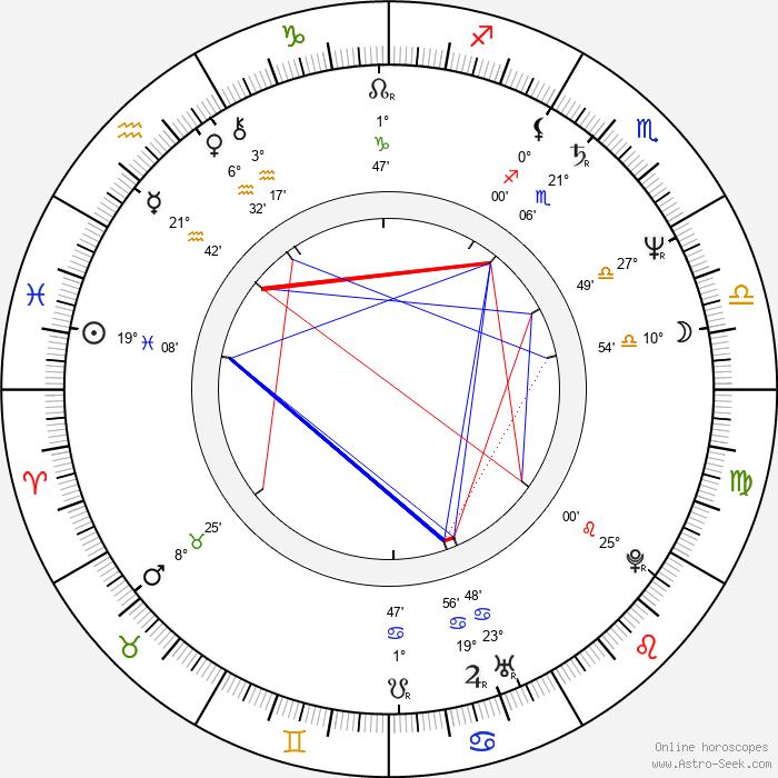 Juliusz Machulski - Birth horoscope chart