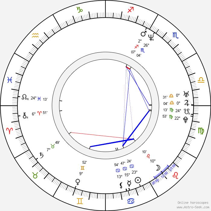 Jun-bae Kim - Birth horoscope chart