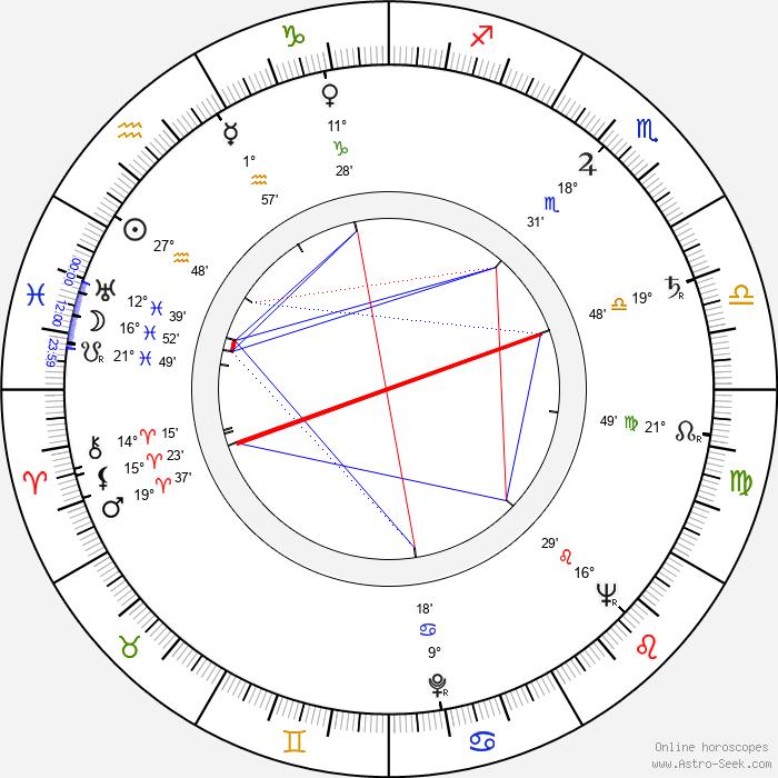 Jun Fukuda - Birth horoscope chart