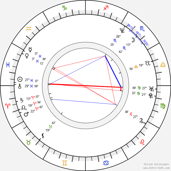 Jun Hu - Birth horoscope chart