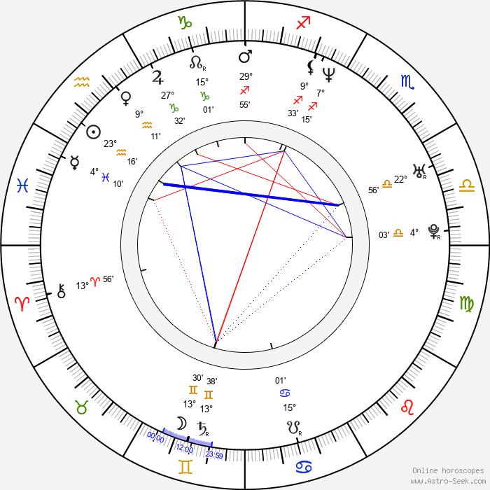 Jun Mizuki - Birth horoscope chart