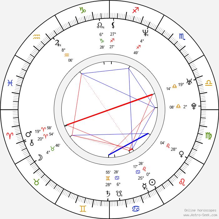 Jun Murakami - Birth horoscope chart