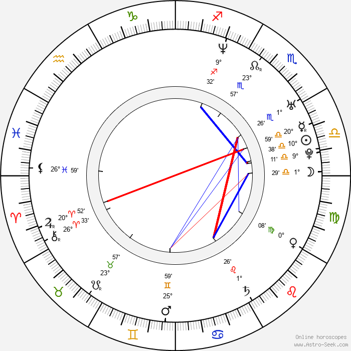 Jun Sung Kim - Birth horoscope chart