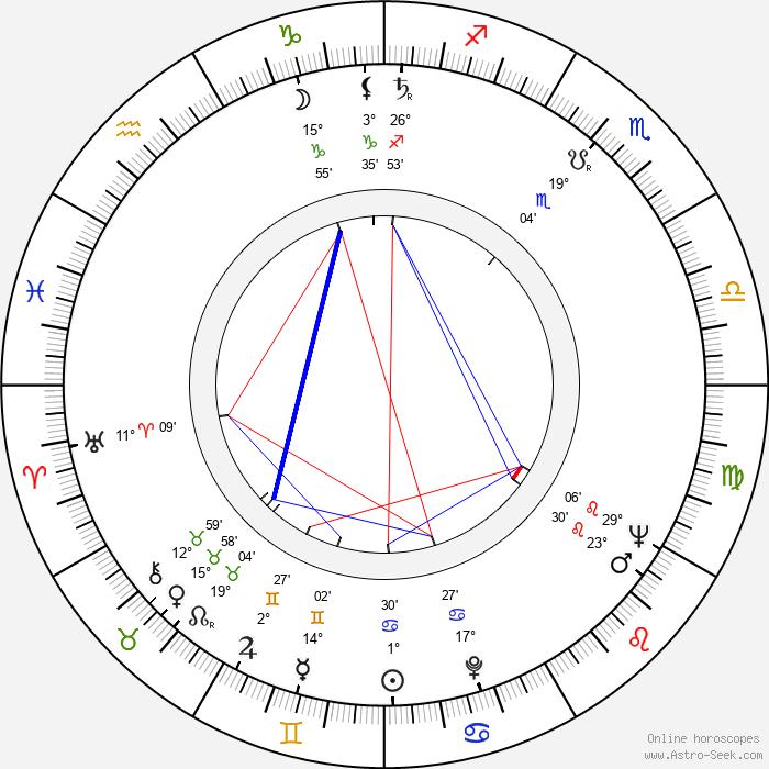 June Carter Cash - Birth horoscope chart