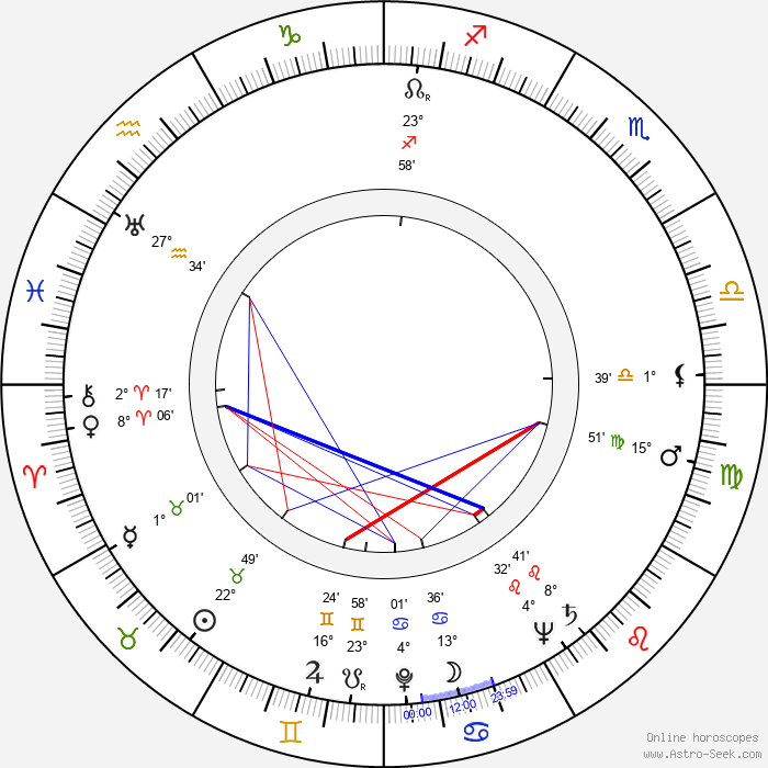 June Duprez - Birth horoscope chart