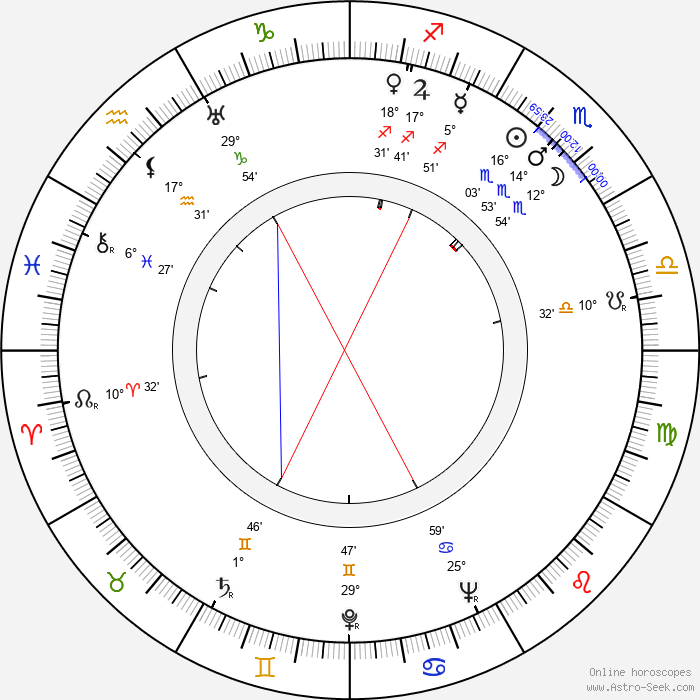 June Havoc - Birth horoscope chart