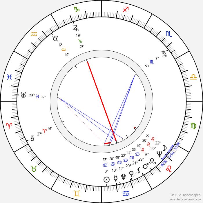 June Lockhart - Birth horoscope chart